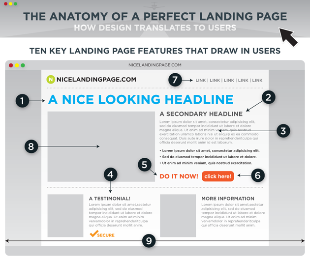 Anatomy of An Effective Landing Page