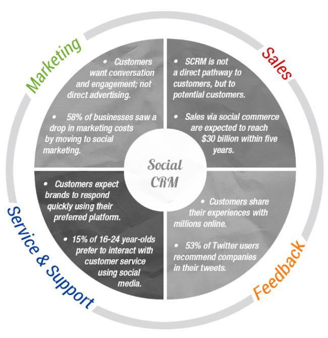 Social Customer Relationship Manager (CRM)