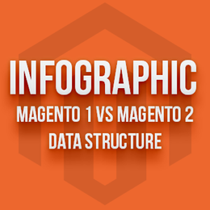 Infographic Magento 1 vs Magento 2 Database
