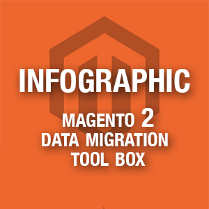 Infographic Magento 2 Data Migration Tool Box