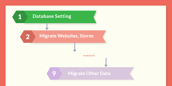 Magento 2 Data Migration Tool - Automate