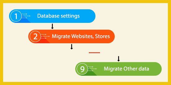 Magento Data Migration Tool - Automate