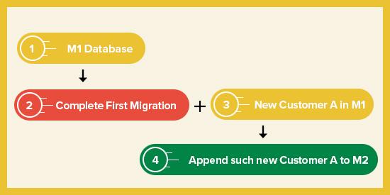 Magento Data Migration Tool - Delta Migration